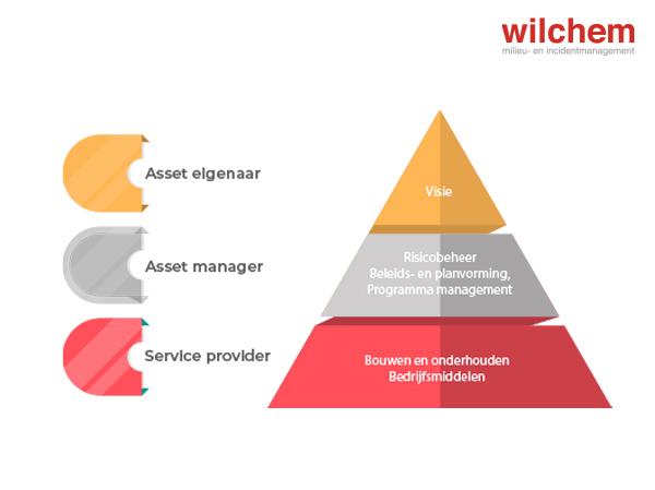 Wat is assetmanagement?